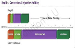Pilot Tooling Services
