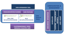 Prime Match Data Management Suite (Pd Ms)