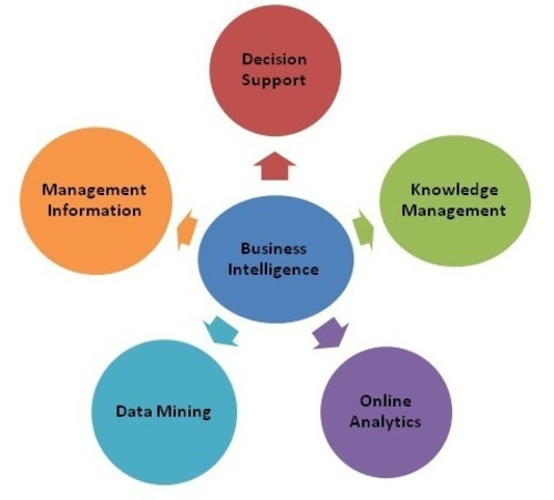 Research paper on business analytics