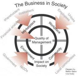 Corporate Social Responsibilies