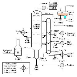 Continuous Distillation System