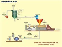 Powder Conveying System