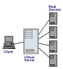 Virtual Private Server Services