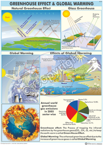 Enviromental science science charts greenhouse effect chart greenhouse effect chart ccuart Images