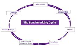 Benchmarking Process Service