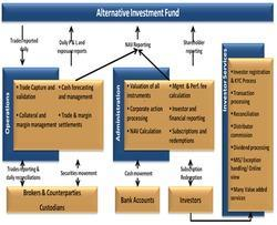 Alternative Investment Fund Services