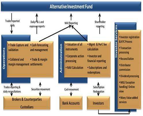 Alternative Investment Fund Services In Hyderabad Karvy Computer