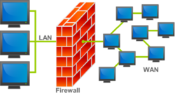 Selinux Firewall Business Solution
