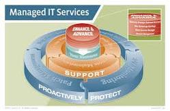 Technology Managed Services