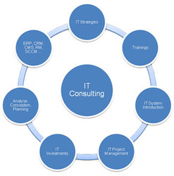 IT Infrastructure Consulting