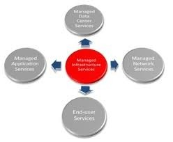 Infrastructure Support Services