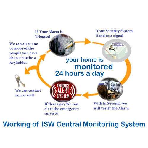 centralized monitoring system for call taxies Here to help at vri®, we are here to help you and your loved ones live more comfortably our remote patient monitoring solutions help the people you care about most live independently - and with confidence.