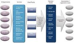 Costing Services