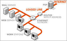 International Private Leased Circuit for Call Center