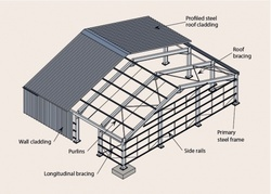 Industrial Primary And Secondary Framing