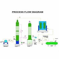 Bio Gas Carbon Dioxide Removal System Innovative