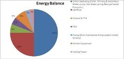 Electrical Energy Analysis Of Specific Energy Consumption