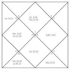Analysis Of Birth Chart For Individuals Astrology Service