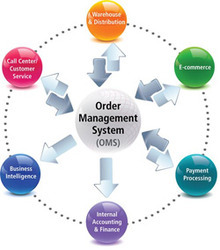 Order Management Services