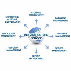 Infrastructure Management Service