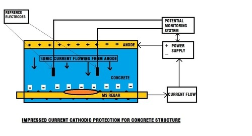 Cathodic Protection Of Reinforced Concrete Structures Corr Rad