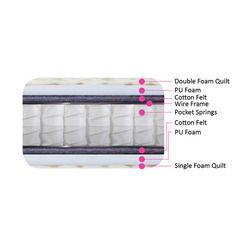 Soft Pocket Spring Mattresses