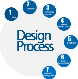 Industrial product design services in indore abhikalp for Industrial design services
