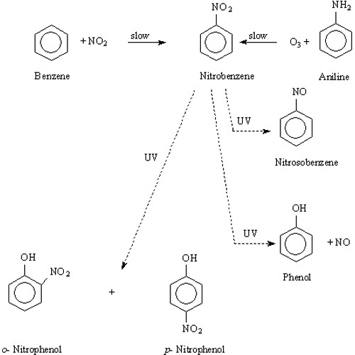 synthesis of p nitro acetanilide Synthesis description for preparation of 4-nitroaniline 100 g of 4-nitroacetanilide is boiled with 250 ml of 25 % sulfuric acid in a round.