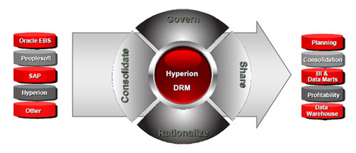 Oracle Hyperion Data Relationship Management (DRM) in Kandivali West