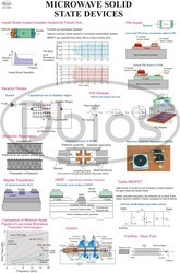 Microwave Radar Charts