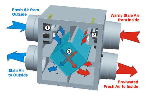 Heat Recovery Ventilators Heat Recovery Ventilation