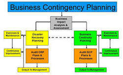 Business Continuity and Contingency Planning in Sohna Road