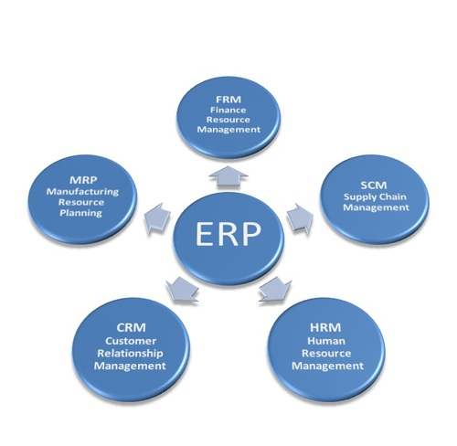 New Item And Erp Software Service Provider Dns Erp