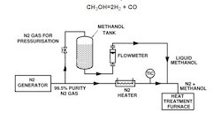Methanol Inert Gas Generator