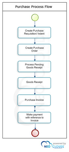 Pmf additionally Sw Sequence besides Inventory X in addition Pharma Product Money Flow in addition Infographic Serialisation Matthews Australasia. on erp process flow chart