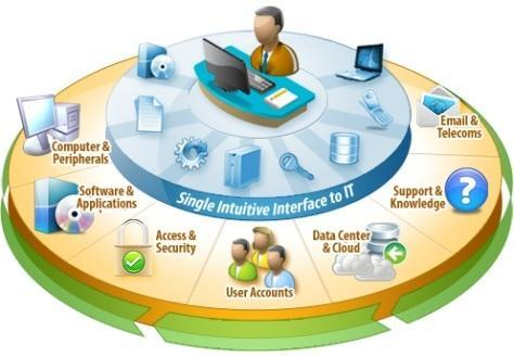 Management Information System, Computer And Mobile Softwares