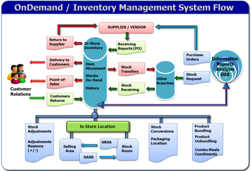 foreign and local literature of sales and inventory management system We will write a custom essay sample on sales and inventory monitoring system  foreign literature  an online sales and inventory management system.
