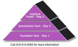 Certificate Course in Web Site Design & Development