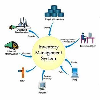 Inventory Management Solutions, इन्वेंटरी