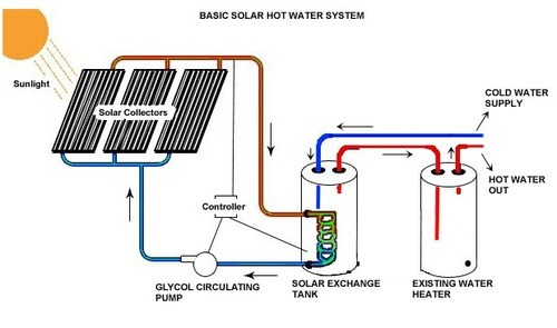 Solar Water Heating System Solar Products Haridwar Road