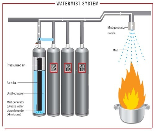 Fire Suppression With Water Mist Illustration Kanteen