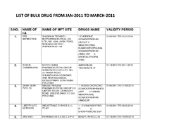 Bulk Drugs (E.O.U) Project Report