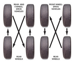 Tyre Rotation New Bharath Tyres India Private Limited Service