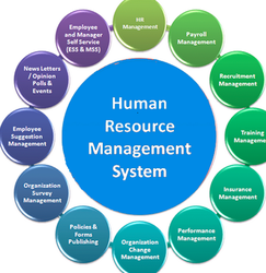 my support for the idea of human resource management The human resources department can have a huge impact on employee satisfaction as such, it's important for hr leaders to set goals that support a business' goals for example, if an investment business wants to increase the number of new customer accounts by 20 percent in the next year, the hr .