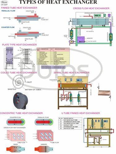 heat transfer charts