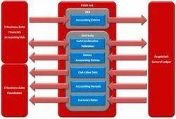 GL Interface & Integration