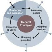 Benefit Monitoring And Evaluation Service