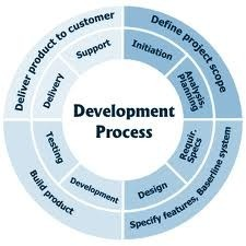 Project Costing & Estimates