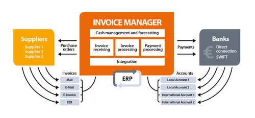 Invoice Management System Dizypro Infotech Pvt Ltd Service - Invoice management system