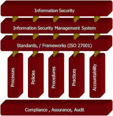 IT Implementation Services